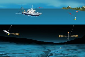 Micromodems in the Field - Boat to Buoy